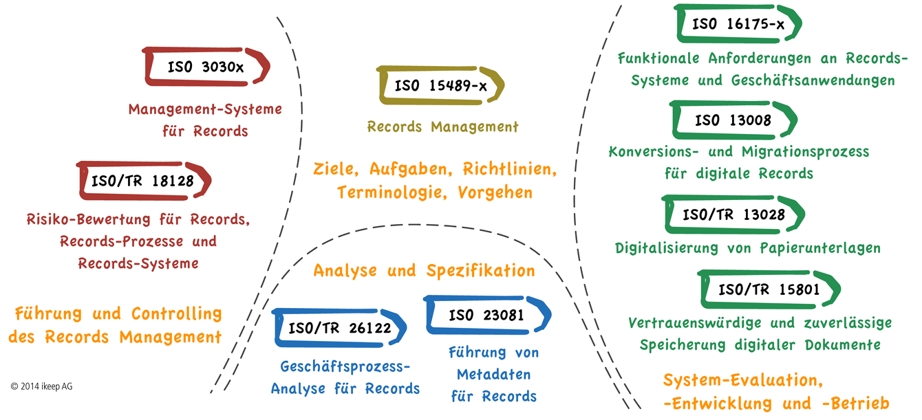 Records Management: Übersicht ISO-Standards